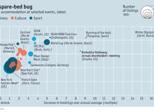 revenue airbnb